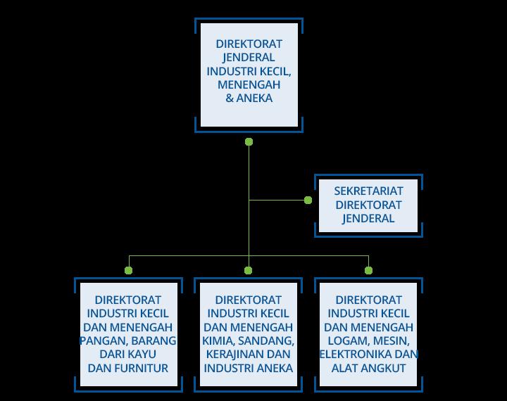 struktur organisasi direktorat jenderal industri kecil menengah dan Struktur Organisasi Pemuda struktur organisasi direktorat jenderal industri kecil menengah dan aneka