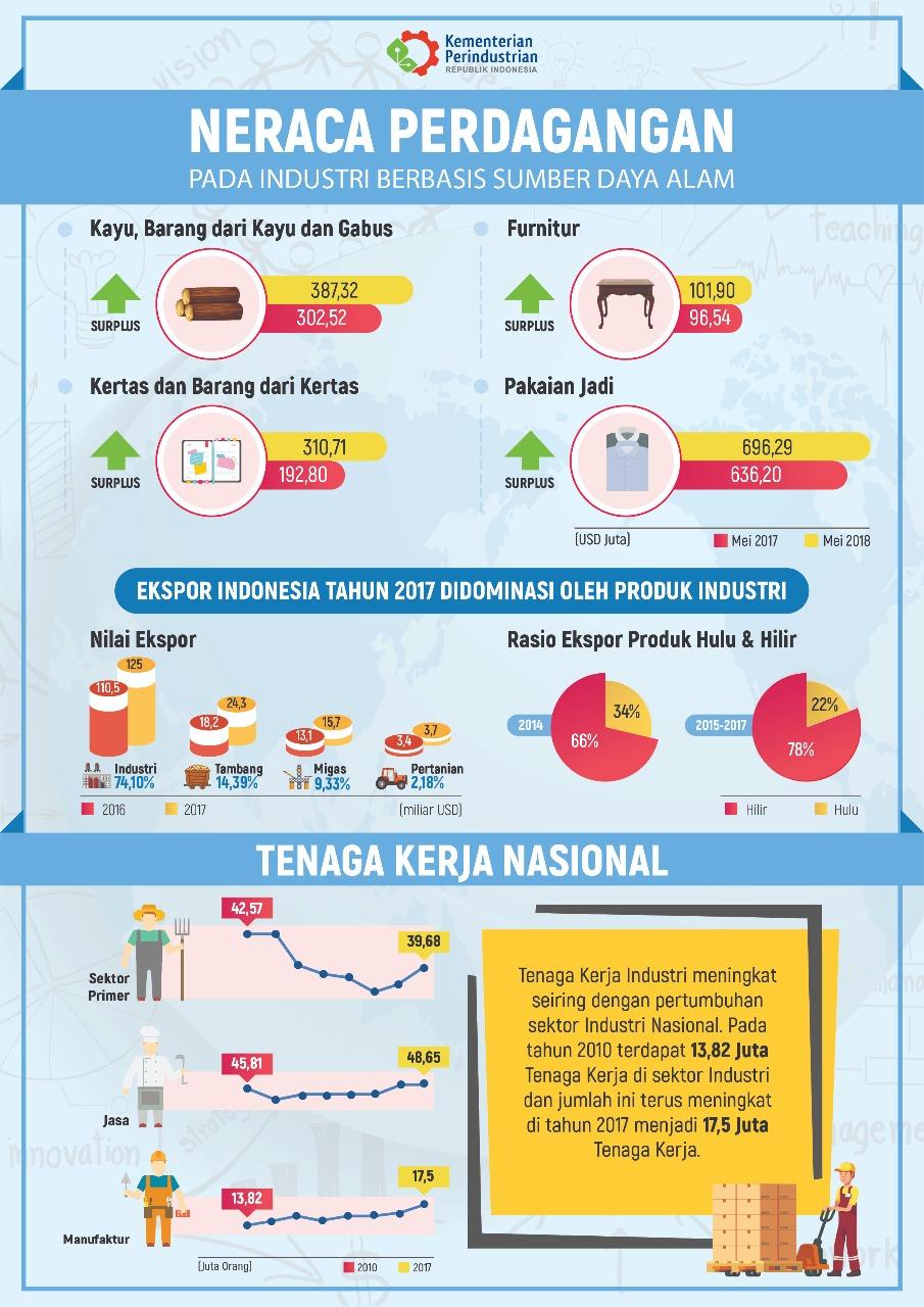 Infografis Kemenperin