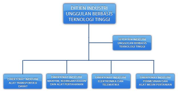 Direktorat jenderal industri unggulan berbasis teknologi tinggi